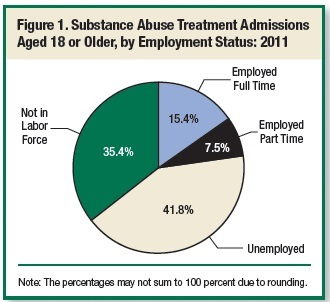 Few Substance Abuse Treatment