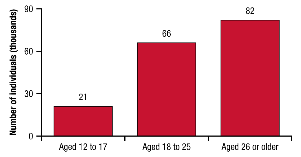 This bar graph shows the number of persons aged 12 or older, by age group, who initiated heroin use in the past year in 2013. In 2013, 21,000 persons aged 12 to 17, 66,000 persons aged 18 to 25, and 82,000 persons aged 26 or older initiated heroin use in the past year. If you would like someone from our staff to read the numbers on this graph or table image to you, please call 240-276-1250.