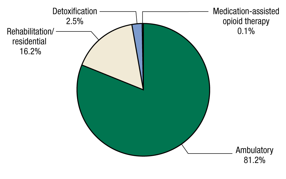 This pie chart shows the percentages of service settings at discharge among adolescents discharged from substance abuse treatment in 2011. In 2011, 81.2 percent of adolescents discharged from substance abuse treatment were discharged from ambulatory care, 16.2 percent were discharged from rehabilitation/residential care, 2.5 percent were discharged from detoxification, and 0.1 percent were discharged from medication-assisted opioid therapy.