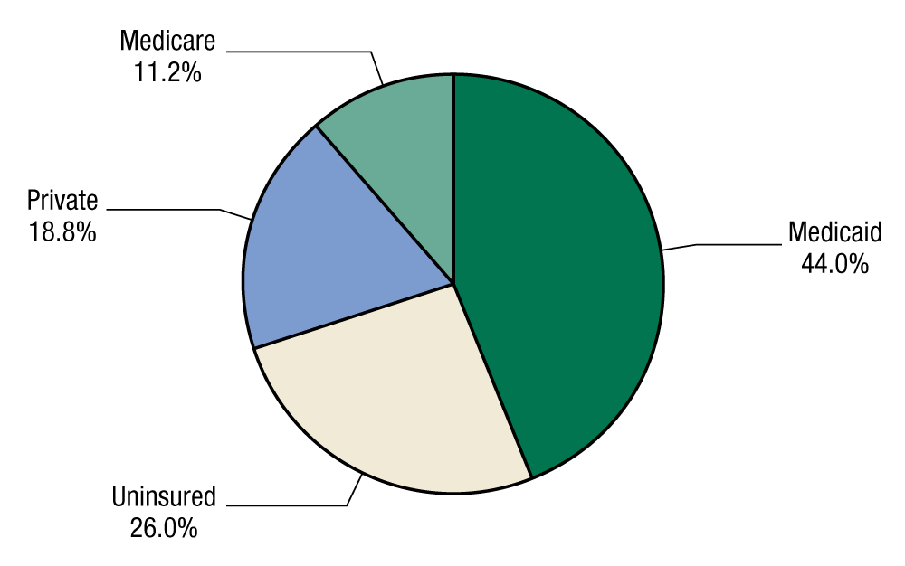 This pie chart shows health insurance coverage among adolescents discharged from substance abuse treatment in 2011. In 2011, 44.0 percent of adolescents discharged from substance abuse treatment in 2011 had Medicaid, 26.0 percent were uninsured, 18.8 percent had private insurance, and 11.2 percent had Medicare.