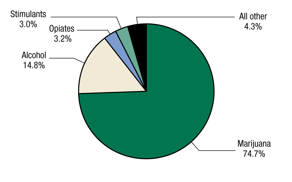 This pie chart shows primary substances of abuse at admission among adolescents discharged from substance abuse treatment in 2011. In 2011, 74.7 percent of adolescents discharged from substance abuse treatment reported marijuana as a primary substance of abuse, 14.8 percent reported alcohol as a primary substance of abuse, 3.2 percent reported opiates as a primary substance of abuse, 3.0 percent reported stimulants as a primary substance of abuse, and 4.3 percent reported another substance as a primary substance of abuse.