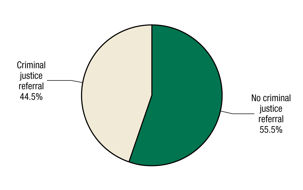 This pie chart shows criminal justice referral among adolescents discharged from substance abuse treatment in 2011. In 2011, 55.5 percent of adolescents discharged from substance abused treatment were referred by the criminal justice system, and 44.5 percent were not.