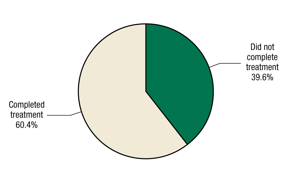 This pie chart shows reason for discharge among adolescents discharged from substance abuse treatment in 2011. In 2011, 39.6 percent of adolescents discharged from substance abuse treatment did not complete treatment, and 60.4 percent did complete treatment.