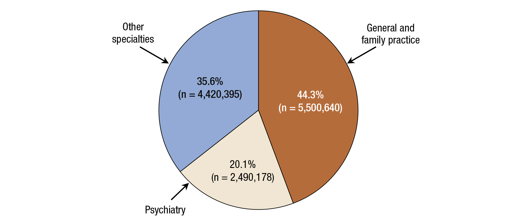 This pie chart shows substance use disorder prescriptions provided by office-base physicians in 2010, by medical specialty. In 2010, 37.3% of substance use disorder prescriptions were provided by general and family practice physicians, 17.5% were provided by psychiatrists, 11.3% were provided by internists, 8.2% were provided by neurologists, and 25.8% were provided by physicians with other specialties.