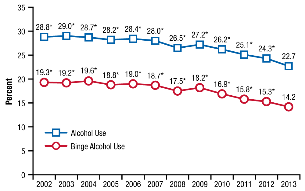 This line chart shows trends in past month alcohol use and bine alcohol use among people aged 12 to 20 from 2002 to 2013. If you would like someone from our staff to read the numbers on this graph or table image to you, please call 240-276-1250.