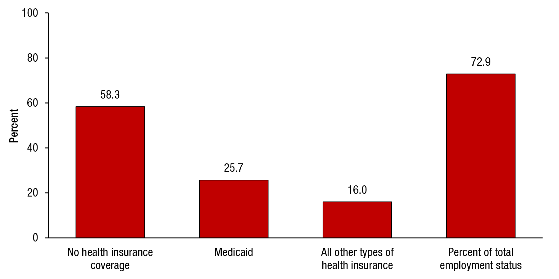 This figure shows health insurance coverage among substance abuse treatment admissions aged 18 to 64 who were unemployed or not in the labor force: TEDS 2012. If you would like someone from our staff to read the numbers on this graph or table image to you, please call 240-276-1250.