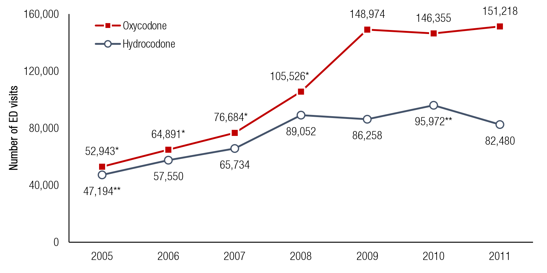 Emergency Department Visits Involving Narcotic Pain Relievers Rockville Monitor Wiring Diagram This Figure Shows Ed Related To Nonmedical Use Of Pharmaceuticals
