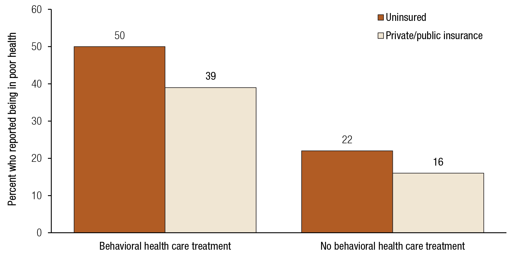 Adults In Poor Physical Health Reporting Behavioral Health