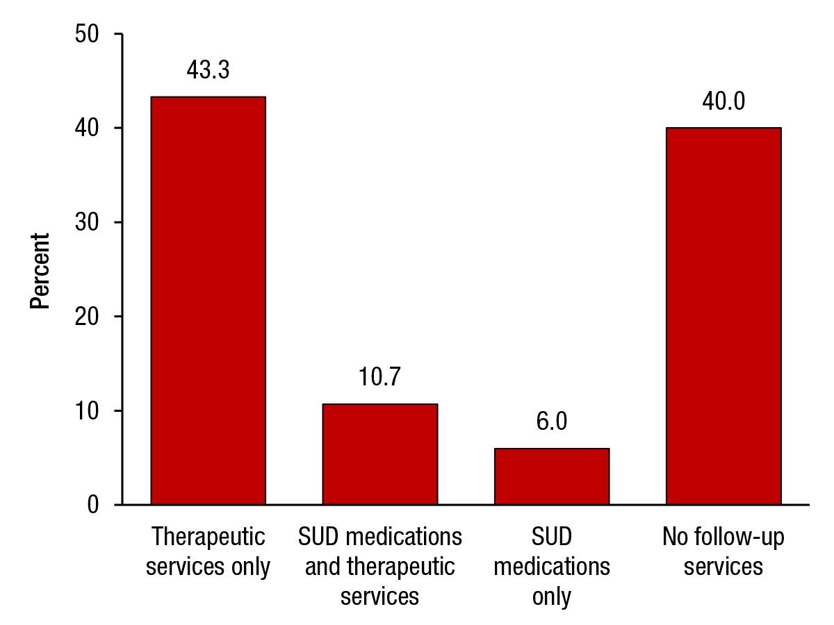 This figure shows the post-discharge services provided within 30 days following an opioid-related hospitalization among the privately insured: 2010 to 2014. If you would like someone from our staff to read the numbers on this graph or table image to you, please call 240-276-1250.