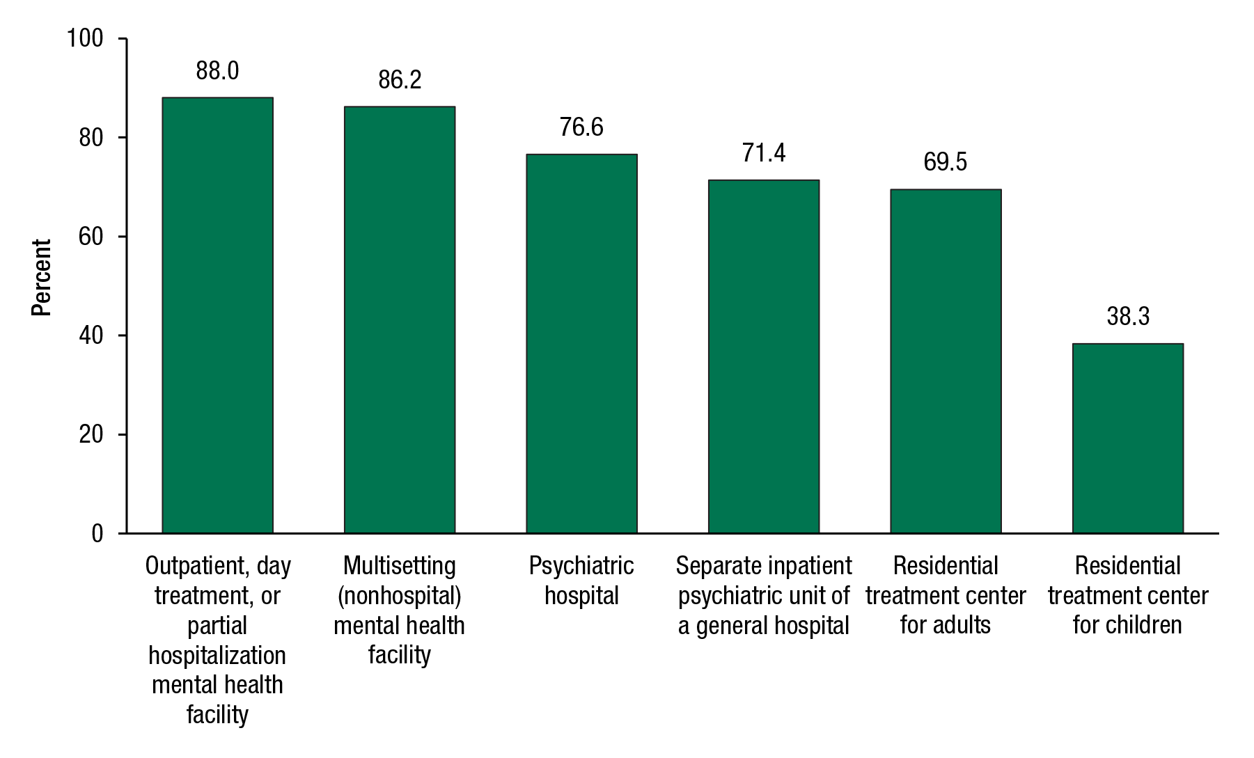 This figure shows the mental health treatment facilities offering payment assistance, by facility type: 2010 N-MHSS. If you would like someone from our staff to read the numbers on this graph or table image to you, please call 240-276-1250.