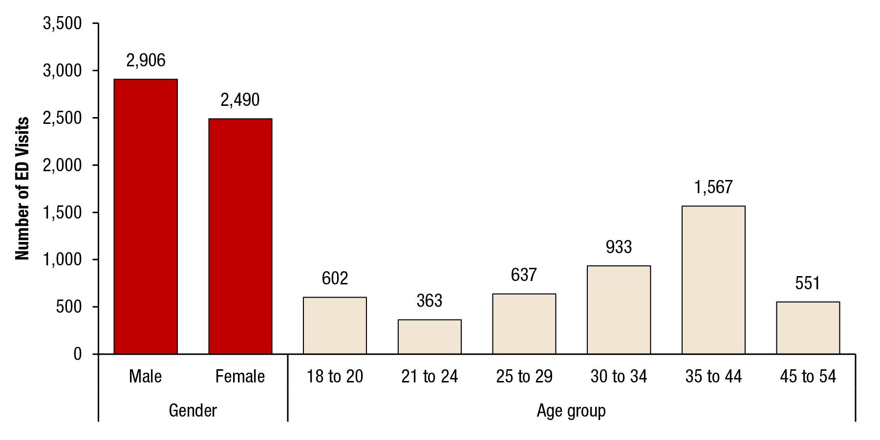 This figure shows the emergency department visits involving drug-related suicide attempts where the patient left against medical advice, by gender and age group: 2004 to 2011. If you would like someone from our staff to read the numbers on this graph or table image to you, please call 240-276-1250.