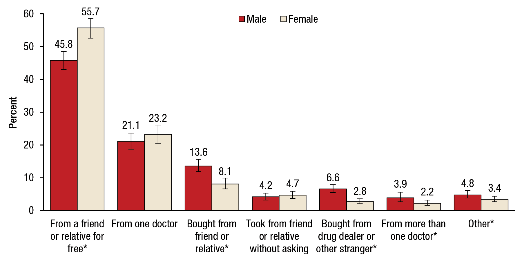 Figure 2 is a bar graph, where the percentage of people aged 12 or older who used prescription pain relievers nonmedically in the past year for 2013 and 2014 is shown on the vertical axis. Seven sets of bars representing the different sources of prescription pain relievers are shown on the horizontal axis. Each set of bars includes two bars, representing males and females. The percentages of past year users who obtained their prescription pain relievers from a friend or relative for free were 45.8 for males and 55.7 for females. The percentages of past year users who obtained their prescription pain relievers from more than one doctor were 21.1 for males and 23.2 for females. The percentages of past year users who bought their prescription pain relievers from a friend or relative were 13.6 for males and 8.1 for females. The percentages of past year users who took their prescription pain relievers from a friend or relative without asking were 4.2 for males and 4.7 for females. The percentages of past year users who bought their prescription pain relievers from a drug dealer or other stranger were 6.6 for males and 2.8 for females. The percentages of past year users who obtained their prescription pain relievers from more than one doctor were 3.9 for males and 2.2 for females. The percentages of past year users who obtained their prescription pain relievers from other sources were 4.8 percent for males and 3.4 percent for females. The difference between males and females was statistically significant for the following sources of prescription pain relievers: from a friend or relative for free, bought from friend or relative, bought from drug deal or other stranger, from more than one doctor, and other. The figure's source line reads SAMHSA, Center for Behavioral Health Statistics and Quality, National Surveys on Drug Use and Health (NSDUHs), 2013 and 2014.   If you would like someone from our staff to read the numbers on this bar graph image to you, please call 240-276-1250.