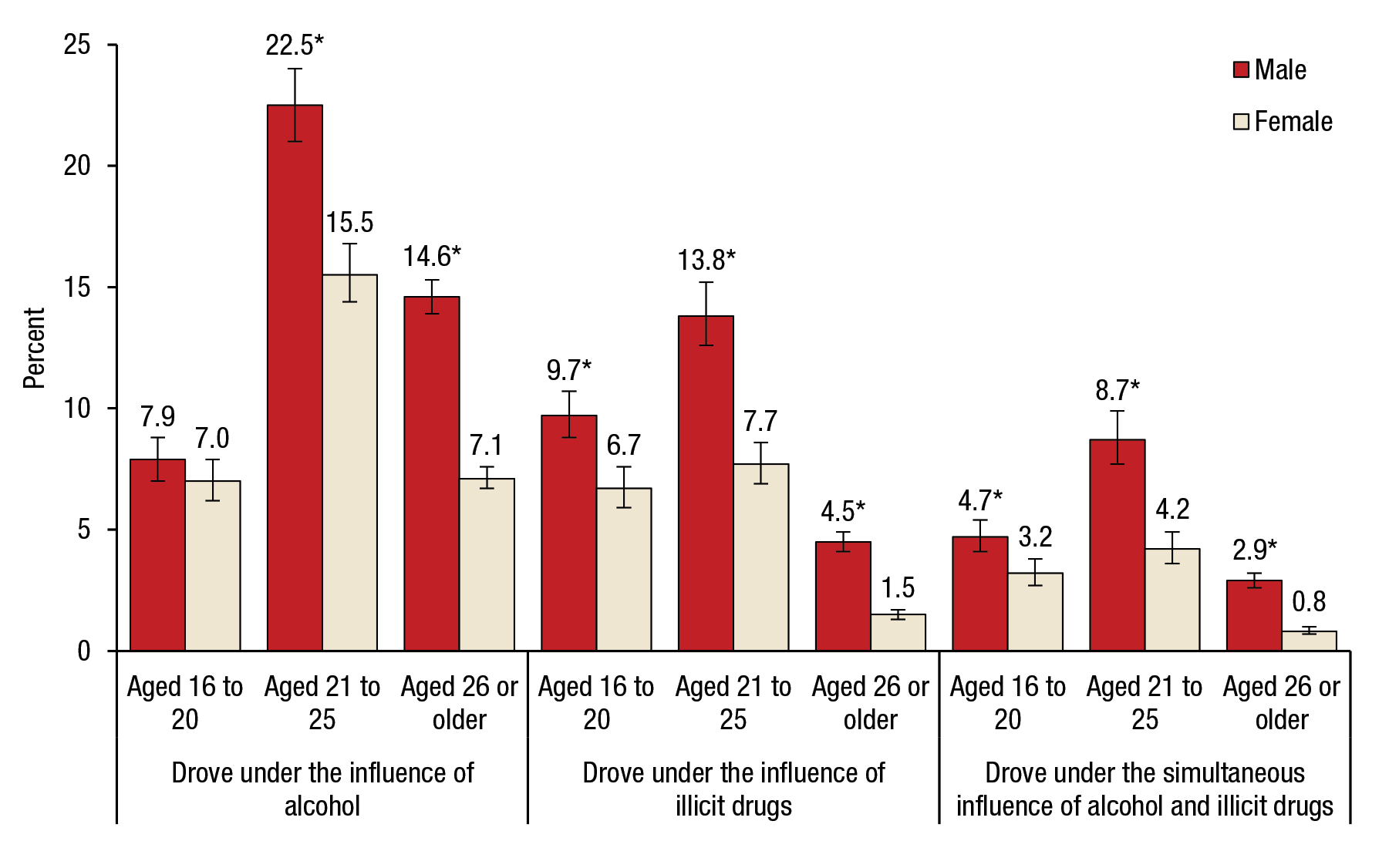 Figure 6 is a bar graph, where the percentage of people aged 16 or older who drove under the influence of alcohol or illicit drugs in the past year for 2014 is shown on the vertical axis. Three sets of bars are shown on the horizontal axis. The first set of bars represents those who drove under the influence of alcohol, the second set of bars represents those who drove under the influence of illicit drugs, and the third set of bars represents those who drove under the simultaneous influence of alcohol and illicit drugs. Each of the three sets of bars is divided into three age groups (aged 16 to 20, aged 21 to 25, and aged 26 or older), with two bars for both genders (male and female) for each age group. Of people aged 16 to 20, 7.9 percent of males and 7.0 percent of females drove under the influence of alcohol. Of people aged 21 to 25, 22.5 percent of males and 15.5 percent of females drove under the influence of alcohol. Of people aged 26 or older, 14.6 percent of males and 7.1 percent of females drove under the influence of alcohol. Of people aged 16 to 20, 9.7 percent of males and 6.7 percent of females drove under the influence of illicit drugs. Of people aged 21 to 25, 13.8 percent of males and 7.7 percent of females drove under the influence of illicit drugs. Of people aged 26 or older, 4.5 percent of males and 1.5 percent of females drove under the influence of illicit drugs. Of people aged 16 to 20, 4.7 percent of males and 3.2 percent of females drove under the simultaneous influence of alcohol and illicit drugs. Of people aged 21 to 25, 8.7 percent of males and 4.2 percent of females drove under the simultaneous influence of alcohol and illicit drugs. Of people aged 26 or older, 2.9 percent of males and 0.8 percent of females drove under the simultaneous influence of alcohol and illicit drugs. The difference between males and females is statistically significant at the .05 level for all age group and gender categories except for the difference between males and females aged 16 to 20 who drove under the influence of alcohol. The figure's source line reads SAMHSA, Center for Behavioral Health Statistics and Quality, National Survey on Drug Use and Health (NSDUH), 2014.  If you would like someone from our staff to read the numbers on this bar graph image to you, please call 240-276-1250.