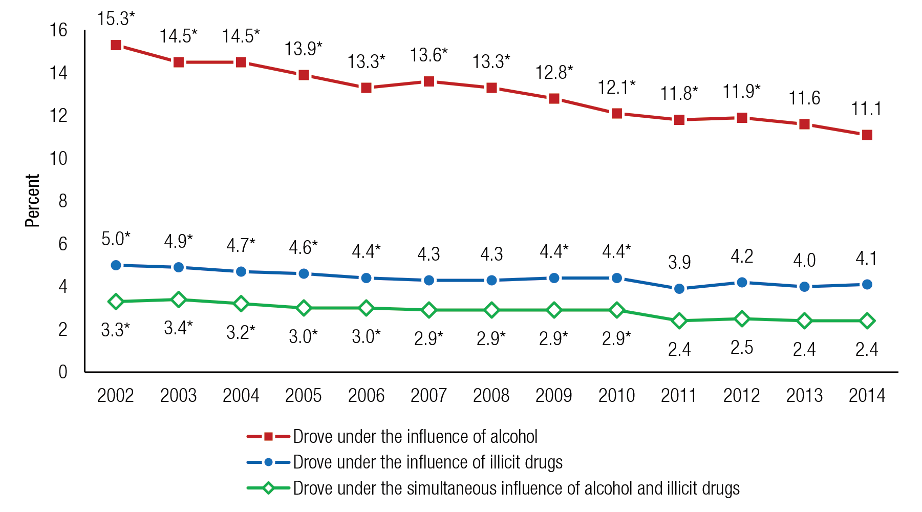 Figure 7 is a line graph, where the percentage of people aged 16 or older who drove under the influence of alcohol or illicit drugs in the past year is shown on the vertical axis. The years 2002 to 2014 are displayed on the horizontal axis, along with three lines representing people aged 16 or older who drove under the influence of alcohol, people aged 16 or older who drove under the influence of illicit drugs, and people aged 16 or older who drove under the simultaneous influence of alcohol and illicit drugs. Percentages of people aged 16 or older who drove under the influence of alcohol in the past year were 15.3 in 2002, 14.5 in 2003, 14.5 in 2004, 13.9 in 2005, 13.3 in 2006, 13.6 in 2007, 13.3 in 2008, 12.8 in 2009, 12.1 in 2010, 11.8 in 2011, 11.9 in 2012, 11.6 in 2013, and 11.1 in 2014. Percentages for all years except 2013 were significantly different from the percentage for 2014. Percentages of people aged 16 or older who drove under the influence of illicit drugs in the past year were 5.0 in 2002, 4.9 in 2003, 4.7 in 2004, 4.6 in 2005, 4.4 in 2006, 4.3 in 2007, 4.3 in 2008, 4.4 in 2009, 4.4 in 2010, 3.9 in 2011, 4.2 in 2012, 4.0 in 2013, and 4.1 in 2014. Percentages for all years except 2007, 2008, and 2011 through 2013 were significantly different from the percentage for 2014. Percentages of people aged 16 or older who drove under the simultaneous influence of alcohol and illicit drugs in the past year were 3.3 in 2002, 3.4 in 2003, 3.2 in 2004, 3.0 in 2005, 3.0 in 2006, 2.9 in 2007, 2.9 in 2008, 2.9 in 2009, 2.9 in 2010, 2.4 in 2011, 2.5 in 2012, 2.4 in 2013, and 2.4 in 2014. Percentages for all years except 2011 through 2013 were significantly different from the percentage for 2014. The figure's source line reads SAMHSA, Center for Behavioral Health Statistics and Quality, National Surveys on Drug Use and Health (NSDUHs), 2002 to 2005, 2006 to 2010 (revised March 2012), and 2011 to 2014.  If you would like someone from our staff to read the numbers on this line graph image to you, please call 240-276-1250.