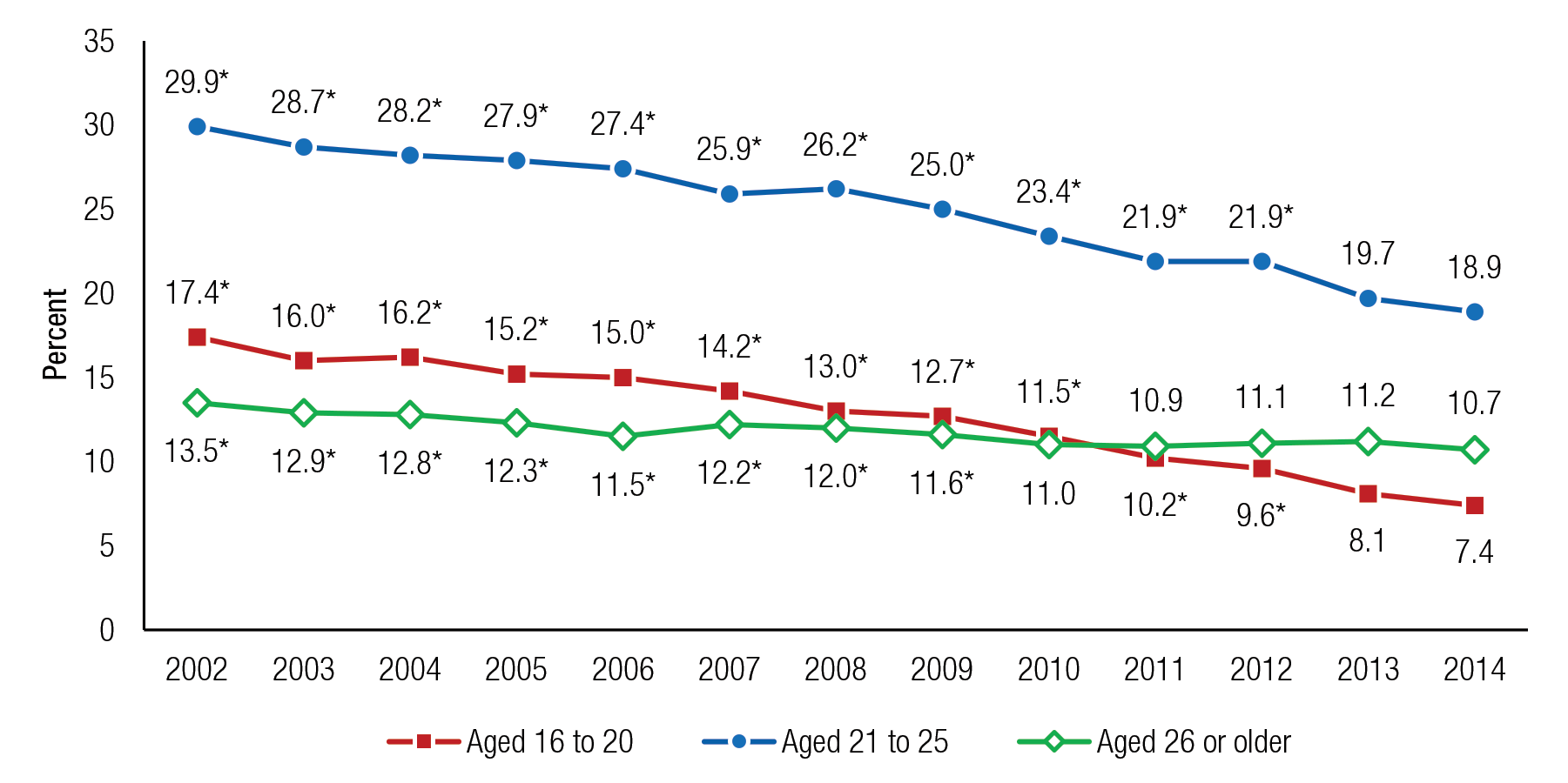 Figure 9 is a line graph, where the percentage of people aged 16 or older who drove under the influence of alcohol in the past year is shown on the vertical axis. The years 2002 to 2014 are displayed on the horizontal axis, along with three lines, representing people aged 16 to 20 who drove under the influence of alcohol, people aged 21 to 25 who drove under the influence of alcohol, and people aged 26 or older who drove under the influence of alcohol. Percentages of people aged 16 to 20 who drove under the influence of alcohol in the past year were 17.4 in 2002, 16.0 in 2003, 16.2 in 2004, 15.2 in 2005, 15.0 in 2006, 14.2 in 2007, 13.0 in 2008, 12.7 in 2009, 11.5 in 2010, 10.2 in 2011, 9.6 in 2012, 8.1 in 2013, and 7.4 in 2014. Percentages for all years except 2013 were significantly different from the percentage for 2014. Percentages of people aged 21 to 25 who drove under the influence of alcohol in the past year were 29.9 in 2002, 28.7 in 2003, 28.2 in 2004, 27.9 in 2005, 27.4 in 2006, 25.9 in 2007, 26.2 in 2008, 25.0 in 2009, 23.4 in 2010, 21.9 in 2011, 21.9 in 2012, 19.7 in 2013, and 18.9 in 2014. Percentages for all years except 2013 were significantly different from the percentage for 2014. Percentages of people aged 26 or older who drove under the influence of alcohol in the past year were 13.5 in 2002, 12.9 in 2003, 12.8 in 2004, 12.3 in 2005, 11.5 in 2006, 12.2 in 2007, 12.0 in 2008, 11.6 in 2009, 11.0 in 2010, 10.9 in 2011, 11.1 in 2012, 11.2 in 2013, and 10.7 in 2014. Percentages for 2002 through 2009 were significantly different from the percentage for 2014. The figure's source line reads SAMHSA, Center for Behavioral Health Statistics and Quality, National Surveys on Drug Use and Health (NSDUHs), 2002 to 2005, 2006 to 2010 (revised March 2012), and 2011 to 2014.  If you would like someone from our staff to read the numbers on this line graph image to you, please call 240-276-1250.