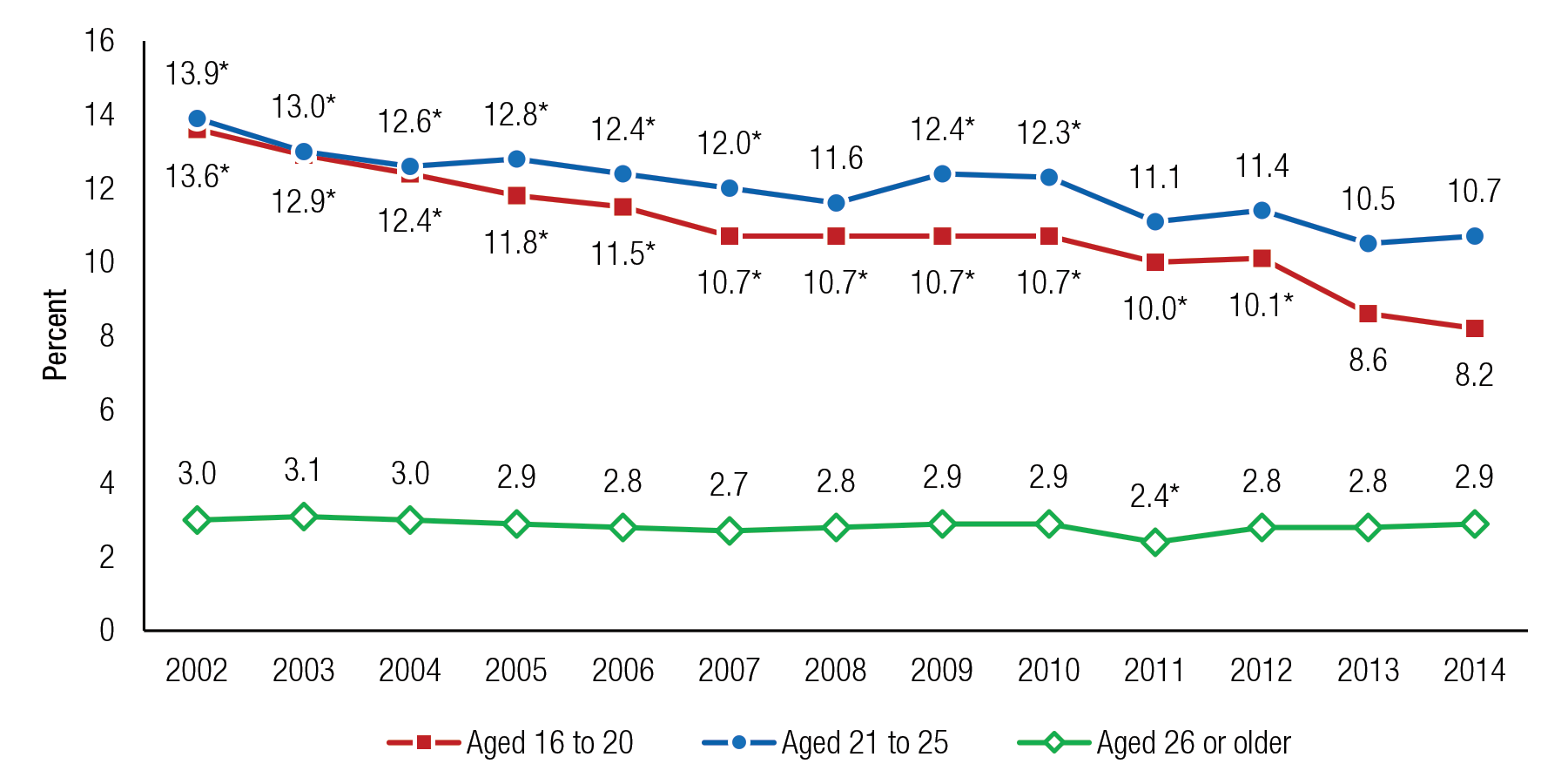 Figure 10 is a line graph, where the percentage of people aged 16 or older who drove under the influence of illicit drugs in the past year is shown on the vertical axis. The years 2002 to 2014 are displayed on the horizontal axis, along with three lines, representing people aged 16 to 20 who drove under the influence of illicit drugs, people aged 21 to 25 who drove under the influence of illicit drugs, and people aged 26 or older who drove under the influence of illicit drugs. Percentages of people aged 16 to 20 who drove under the influence of illicit drugs in the past year were 13.6 in 2002, 12.9 in 2003, 12.4 in 2004, 11.8 in 2005, 11.5 in 2006, 10.7 in 2007, 10.7 in 2008, 10.7 in 2009, 10.7 in 2010, 10.0 in 2011, 10.1 in 2012, 8.6 in 2013, and 8.2 in 2014. Percentages for all years except 2013 were significantly different from the percentage for 2014. Percentages of people aged 21 to 25 who drove under the influence of illicit drugs in the past year were 13.9 in 2002, 13.0 in 2003, 12.6 in 2004, 12.8 in 2005, 12.4 in 2006, 12.0 in 2007, 11.6 in 2008, 12.4 in 2009, 12.3 in 2010, 11.1 in 2011, 11.4 in 2012, 10.5 in 2013, and 10.7 in 2014. Percentages for all years except 2008 and 2011 through 2013 were significantly different from the percentage for 2014. Percentages of people aged 26 or older who drove under the influence of illicit drugs in the past year were 3.0 in 2002, 3.1 in 2003, 3.0 in 2004, 2.9 in 2005, 2.8 in 2006, 2.7 in 2007, 2.8 in 2008, 2.9 in 2009, 2.9 in 2010, 2.4 in 2011, 2.8 in 2012, 2.8 in 2013, and 2.9 in 2014. The percentage for 2011 was significantly different from the percentage for 2014. The figure's source line reads SAMHSA, Center for Behavioral Health Statistics and Quality, National Surveys on Drug Use and Health (NSDUHs), 2002 to 2005, 2006 to 2010 (revised March 2012), and 2011 to 2014.  If you would like someone from our staff to read the numbers on this line graph image to you, please call 240-276-1250.