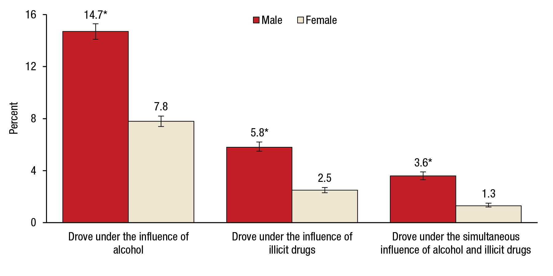 Figure 5 is a bar graph, where the percentage of people aged 16 or older who drove under the influence of alcohol or illicit drugs in the past year for 2014 is shown on the vertical axis. Three sets of bars representing people who drove under the influence of alcohol, people who drove under the influence of illicit drugs, and people who drove under the simultaneous influence of alcohol and illicit drugs are shown on the horizontal axis. Each set of bars includes two bars, representing males and females. The percentages of people aged 16 or older who drove under the influence of alcohol in the past year were 14.7 for males and 7.8 for females. The percentages of people aged 16 or older who drove under the influence of illicit drugs in the past year were 5.8 for males and 2.5 for females. The percentages of people aged 16 or older who drove under the simultaneous influence of alcohol and illicit drugs were 3.6 for males and 1.3 for females. For all three categories, the difference between males and females is statistically significant at the .05 level. The figure's source line reads SAMHSA, Center for Behavioral Health Statistics and Quality, National Survey on Drug Use and Health (NSDUH), 2014.  If you would like someone from our staff to read the numbers on this bar graph image to you, please call 240-276-1250.