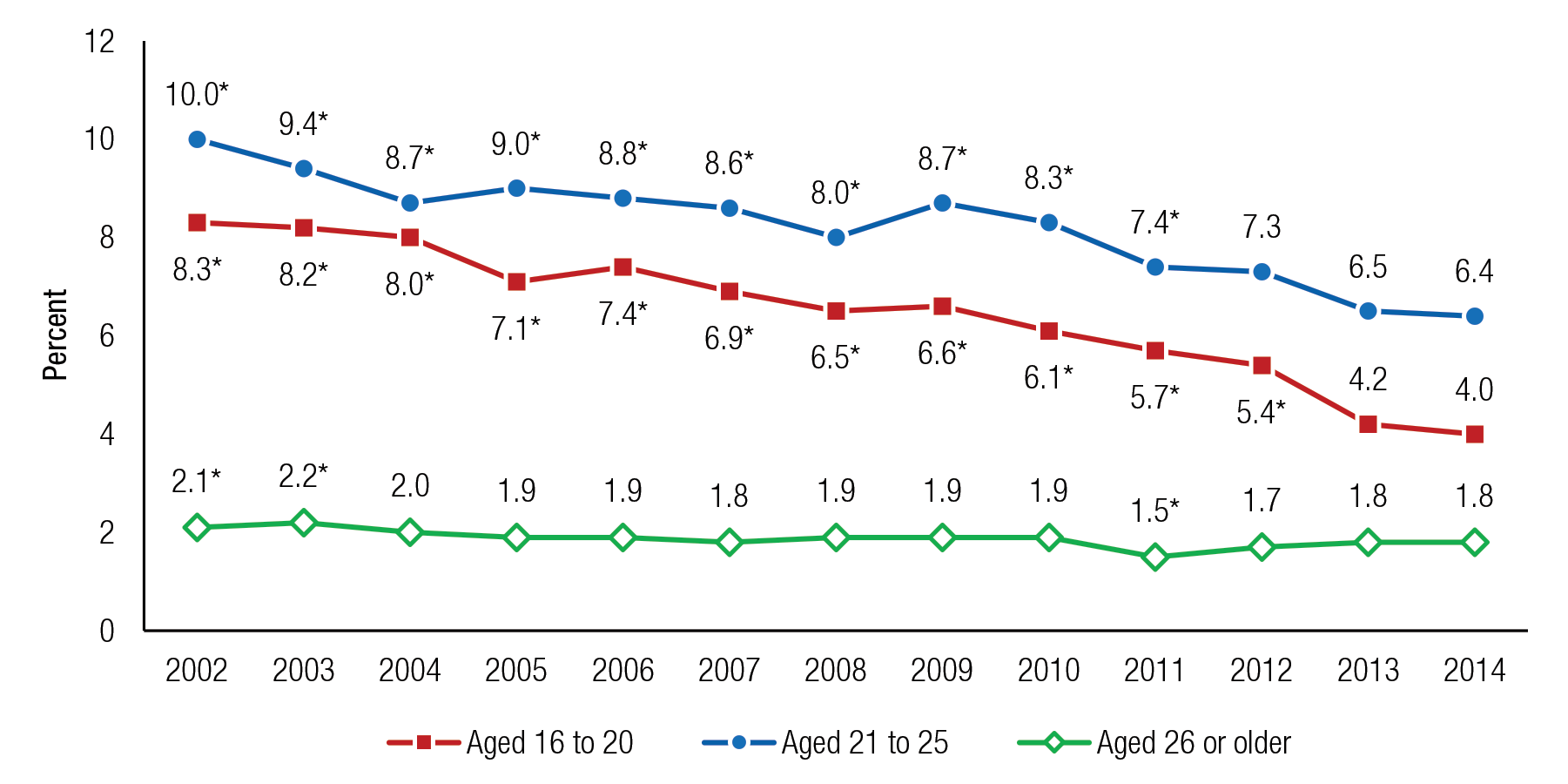 Figure 11 is a line graph, where the percentage of people aged 16 or older who drove under the simultaneous influence of alcohol and illicit drugs in the past year is shown on the vertical axis. The years 2002 to 2014 are displayed on the horizontal axis, along with three lines, representing people aged 16 to 20 who drove under the simultaneous influence of alcohol and illicit drugs, people aged 21 to 25 who drove under the simultaneous influence of alcohol and illicit drugs, and people aged 26 or older who drove under the simultaneous influence of alcohol and illicit drugs. Percentages of people aged 16 to 20 who drove under the simultaneous influence of alcohol and illicit drugs in the past year were 8.3 in 2002, 8.2 in 2003, 8.0 in 2004, 7.1 in 2005, 7.4 in 2006, 6.9 in 2007, 6.5 in 2008, 6.6 in 2009, 6.1 in 2010, 5.7 in 2011, 5.4 in 2012, 4.2 in 2013, and 4.0 in 2014. Percentages for all years except 2013 were significantly different from the percentage for 2014. Percentages of people aged 21 to 25 who drove under the simultaneous influence of alcohol and illicit drugs in the past year were 10.0 in 2002, 9.4 in 2003, 8.7 in 2004, 9.0 in 2005, 8.8 in 2006, 8.6 in 2007, 8.0 in 2008, 8.7 in 2009, 8.3 in 2010, 7.4 in 2011, 7.3 in 2012, 6.5 in 2013, and 6.4 in 2014. Percentages for all years except 2012 and 2013 were significantly different from the percentage for 2014. Percentages of people aged 26 or older who drove under the simultaneous influence of alcohol and illicit drugs in the past year were 2.1 in 2002, 2.2 in 2003, 2.0 in 2004, 1.9 in 2005, 1.9 in 2006, 1.8 in 2007, 1.9 in 2008, 1.9 in 2009, 1.9 in 2010, 1.5 in 2011, 1.7 in 2012, 1.8 in 2013, and 1.8 in 2014. Percentages for 2002, 2003, and 2011 were significantly different from the percentage for 2014. The figure's source line reads SAMHSA, Center for Behavioral Health Statistics and Quality, National Surveys on Drug Use and Health (NSDUHs), 2002 to 2005, 2006 to 2010 (revised March 2012), and 2011 to 2014.  If you would like someone from our staff to read the numbers on this line graph image to you, please call 240-276-1250.
