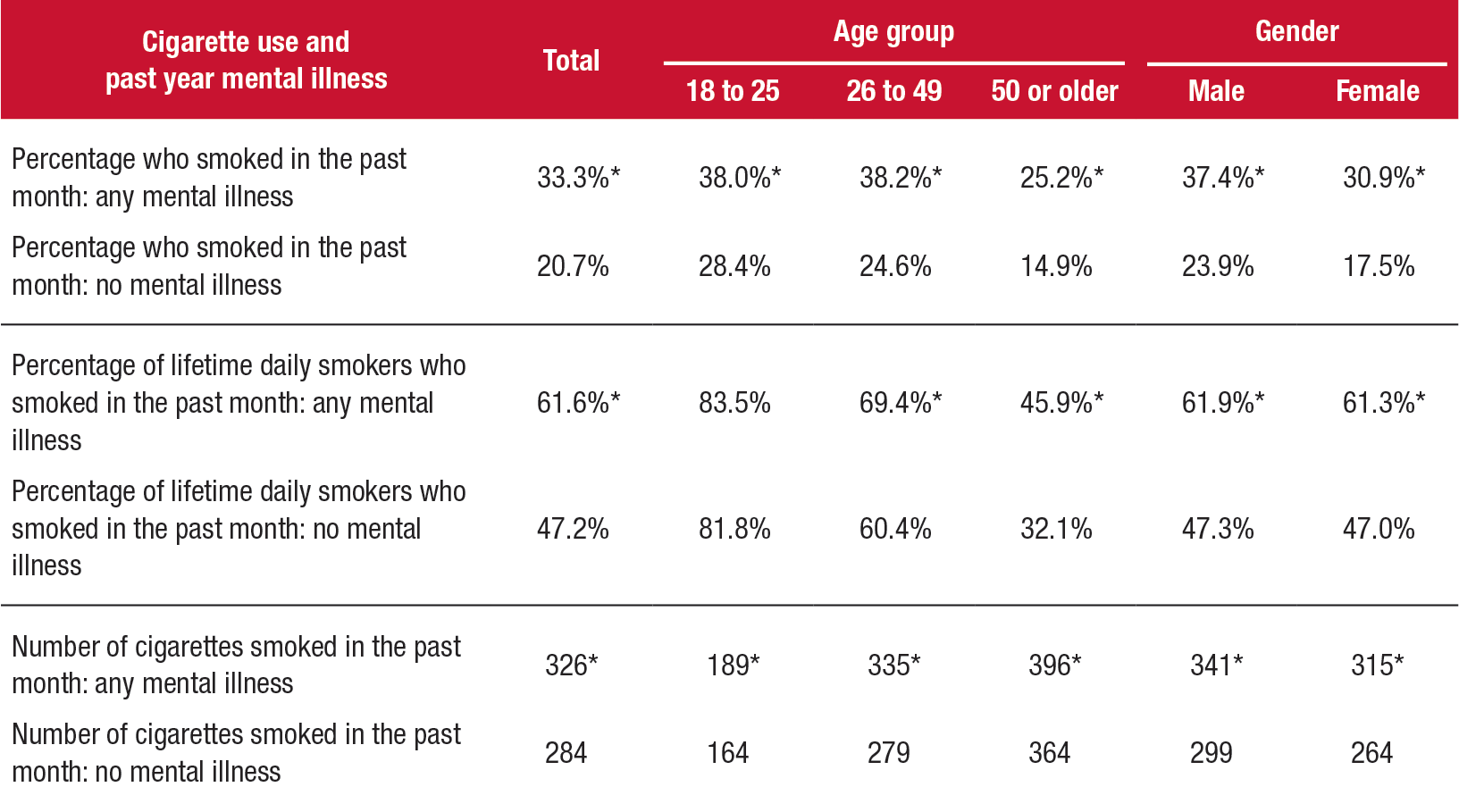 This is table shows Cigarette use among adults aged 18 or older, by past year mental illness and demographic characteristics: 2012 to 2014. If you would like someone from our staff to read the numbers on this graph or table image to you, please call 240-276-1250.