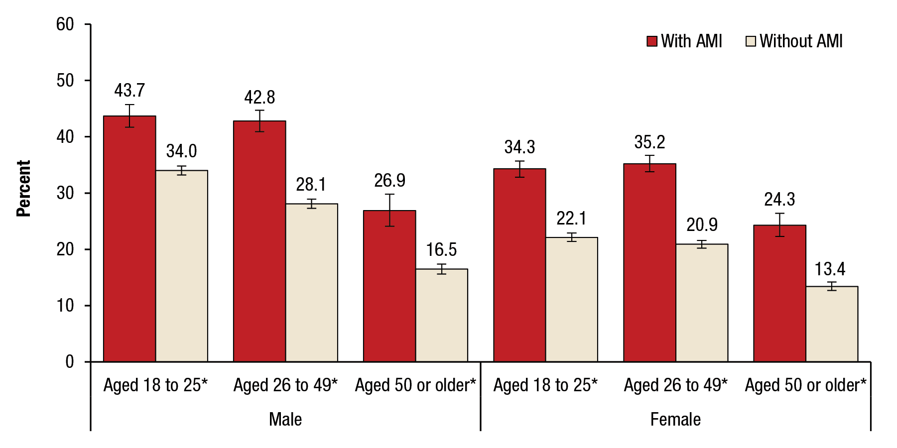 Figure 1 displays a bar graph that shows past month cigarette use among adults aged 18 or older, by past year any mental illness (AMI), gender, and age group, for 2012 to 2014. Among males, 43.7 percent aged 18 to 25 had AMI and 34.0 percent aged 18 to 25 had no mental illness. Among males, 42.8 percent aged 26 to 49 had AMI and 28.1 percent aged 26 to 49 had no mental illness. Among males, 26.9 percent aged 50 or older had AMI and 16.5 percent aged 50 or older had no mental illness. Among females, 34.3 percent aged 18 to 25 had AMI and 22.1 percent aged 18 to 25 had no mental illness. Among females, 35.2 percent aged 26 or 49 had AMI and 20.9 percent aged 26 to 49 had no mental illness. Among females, 24.3 percent aged 50 or older had AMI and 13.4 percent aged 50 or older had no mental illness. For all the age groups and both genders, the difference between those with AMI and those without AMI is statistically significant at the .05 level.