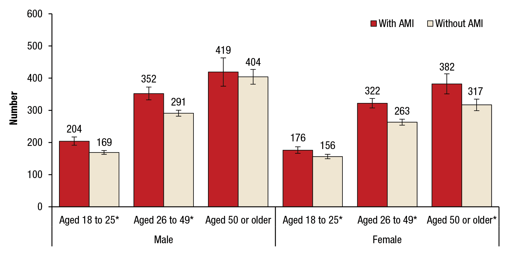 Figure 2 displays a bar graph that shows the average number of cigarettes smoked in the past month among past month smokers aged 18 or older, by past year any mental illness (AMI), gender, and age group, for 2012 to 2014. Males aged 18 to 25 with AMI smoked an average of 204 cigarettes in the past month, and males aged 18 to 25 with no mental illness smoked an average of 169 cigarettes in the past month. Males aged 26 to 49 with AMI smoked an average of 352 cigarettes in the past month, and males aged 26 to 49 with no mental illness smoked an average of 291 cigarettes in the past month. Males aged 50 or older with AMI smoked an average of 419 cigarettes in the past month, and males aged 50 or older with no mental illness smoked an average of 404 cigarettes in the past month. Females aged 18 to 25 with AMI smoked an average of 176 cigarettes in the past month, and females aged 18 to 25 with no mental illness smoked an average of 156 cigarettes in the past month. Females aged 26 to 49 with AMI smoked an average of 322 cigarettes in the past month, and females aged 26 to 49 with no mental illness smoked an average of 263 cigarettes in the past month. Females aged 50 or older with AMI smoked an average of 382 cigarettes in the past month, and females aged 50 or older with no mental illness smoked an average of 317 cigarettes in the past month. For all the age groups and both genders except males aged 50 or older, the difference between those with AMI and those without AMI is statistically significant at the .05 level.