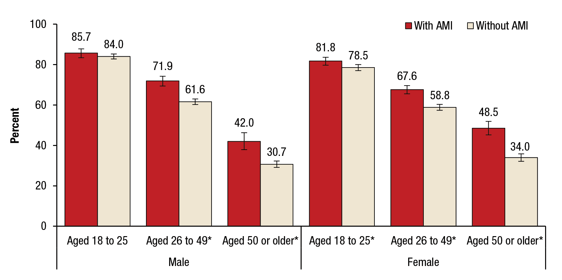 Figure 3 displays a bar graph that shows past month cigarette use among lifetime daily smokers aged 18 or older, by past year any mental illness (AMI), gender, and age group, for 2012 to 2014. Among males, 85.7 percent aged 18 to 25 had AMI and 84.0 percent aged 18 to 25 had no mental illness. Among males, 71.9 percent aged 26 to 49 had AMI and 61.6 percent aged 26 to 49 had no mental illness. Among males, 42.0 percent aged 50 or older had AMI and 30.7 percent aged 50 or older had no mental illness. Among females, 81.8 percent aged 18 to 25 had AMI and 78.5 percent aged 18 to 25 had no mental illness. Among females, 67.6 percent aged 26 or 49 had AMI and 58.8 percent aged 26 to 49 had no mental illness. Among females, 48.5 percent aged 50 or older had AMI and 34.0 percent aged 50 or older had no mental illness. For all the age groups and both genders except for males aged 18 to 25, the difference between those with AMI and those without AMI is statistically significant at the .05 level.