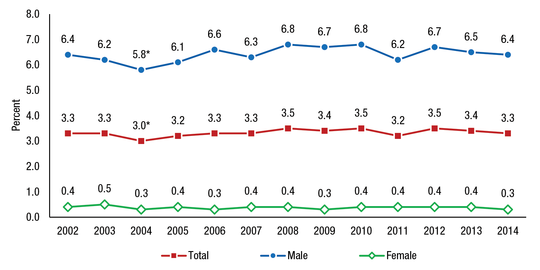 Trends in Smokeless Tobacco Use and Initiation: 2002 to 2014