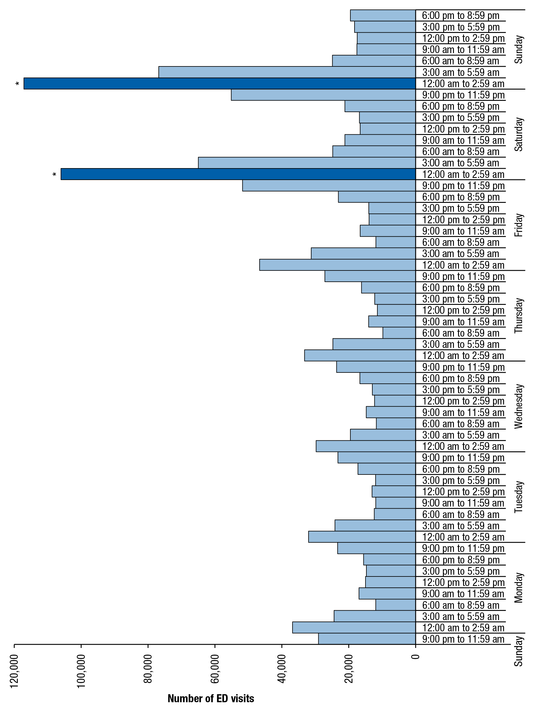 Figure 1 is a bar graph, where the number of emergency department (ED) visits involving underage drinking among patients aged 12 to 20, by time of day and day of the week, for 2004 to 2011, is shown on the horizontal axis. The vertical axis displays sets of bars for each day of the week. Each day of the week has eight bars, representing periods of time from 9:00 p.m. to 11:59 p.m., 6:00 p.m. to 8:59 p.m., 3:00 p.m. to 5:59 p.m., 12:00 p.m. to 2:59 p.m., 9:00 a.m. to 11:59 a.m., 6:00 a.m. to 8:59 a.m., 3:00 a.m. to 5:59 a.m., and 12:00 a.m. to 2:59 a.m. All of the bars are light blue, except two that are dark blue, which signifies that the difference between the 12:00 a.m. to 2:59 a.m. periods on Saturday and Sunday is not statistically significant. The 12:00 a.m. to 2:59 a.m. periods on Saturday and Sunday are statistically different from all other time periods in the week. Suicide attempts were excluded from the numbers shown in the figure.
