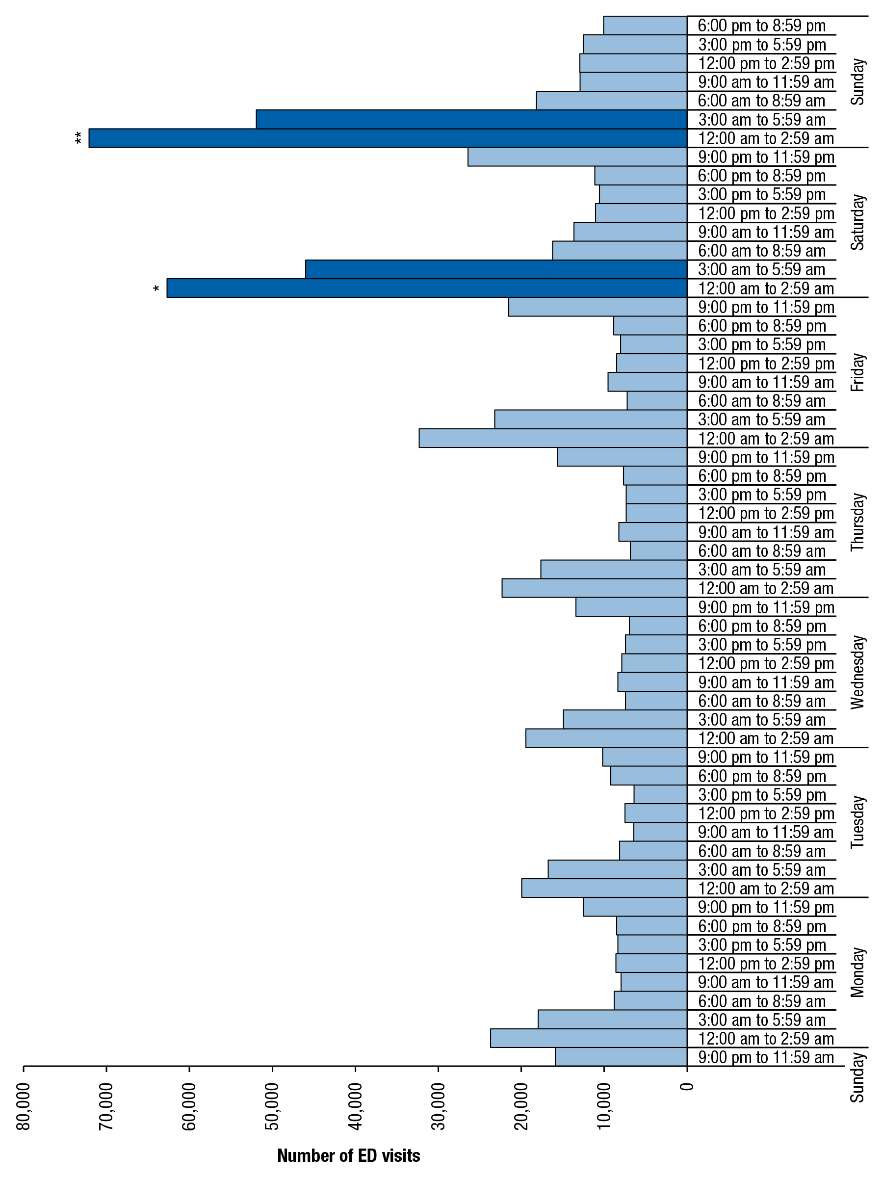 Figure 3 is a bar graph, where the number of emergency department (ED) visits involving underage drinking among patients aged 18 to 20, by time of day and day of the week, for 2004 to 2011, is shown on the horizontal axis. The vertical axis displays sets of bars for each day of the week. Each day of the week has eight bars, representing periods of time from 9:00 p.m. to 11:59 p.m., 6:00 p.m. to 8:59 p.m., 3:00 p.m. to 5:59 p.m., 12:00 p.m. to 2:59 p.m., 9:00 a.m. to 11:59 a.m., 6:00 a.m. to 8:59 a.m., 3:00 a.m. to 5:59 a.m., and 12:00 a.m. to 2:59 a.m. All of the bars are light blue, except two for Saturday that are dark blue, which signifies that the 12:00 a.m. to 2:59 a.m. period on Saturday is statistically different from all other periods in the week except the 3:00 a.m. to 5:59 a.m. period on Saturday, the 12:00 a.m. to 2:59 a.m. period on Sunday, and the 3:00 a.m. to 5:59 a.m. period on Sunday. Two bars for Sunday are also dark blue, which signifies that the 12:00 a.m. to 2:59 a.m. period on Sunday is statistically different from all other time periods in the week except the 12:00 a.m. to 2:59 a.m. period on Saturday, the 3:00 a.m. to 5:59 a.m. period on Saturday and the 3:00 a.m. to 5:59 a.m. period on Sunday.