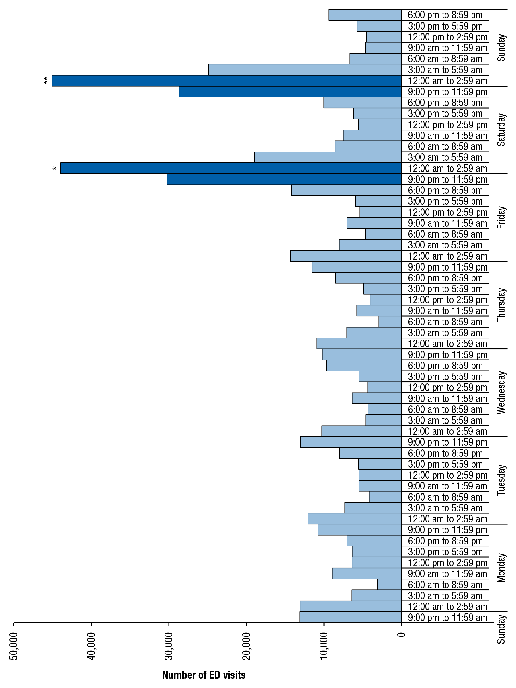 Figure 5 is a bar graph, where the number of emergency department (ED) visits involving underage drinking among patients aged 12 to 17, by time of day and day of the week, for 2004 to 2011, is shown on the horizontal axis. The vertical axis displays sets of bars for each day of the week. Each day of the week has eight bars, representing periods of time from 9:00 p.m. to 11:59 p.m., 6:00 p.m. to 8:59 p.m., 3:00 p.m. to 5:59 p.m., 12:00 p.m. to 2:59 p.m., 9:00 a.m. to 11:59 a.m., 6:00 a.m. to 8:59 a.m., 3:00 a.m. to 5:59 a.m., and 12:00 a.m. to 2:59 a.m. All of the bars are light blue, except two for Saturday that are dark blue, which signifies that the 12:00 a.m. to 2:59 a.m. period on Saturday is statistically different from all other periods in the week except 9:00 p.m. to 11:59 p.m. Friday, 9:00 p.m. to 11:59 p.m. Saturday, and 12:00 a.m. to 2:59 a.m. Sunday. Two bars for Sunday are also dark blue, which signifies that the 12:00 a.m. to 2:59 a.m. period on Sunday is statistically different from all other periods in the week except the 12:00 a.m. to 2:59 period on Saturday, the 9:00 p.m. to 11:59 p.m. period on Friday, and the 9:00 p.m. to 11:59 p.m. period on Saturday.