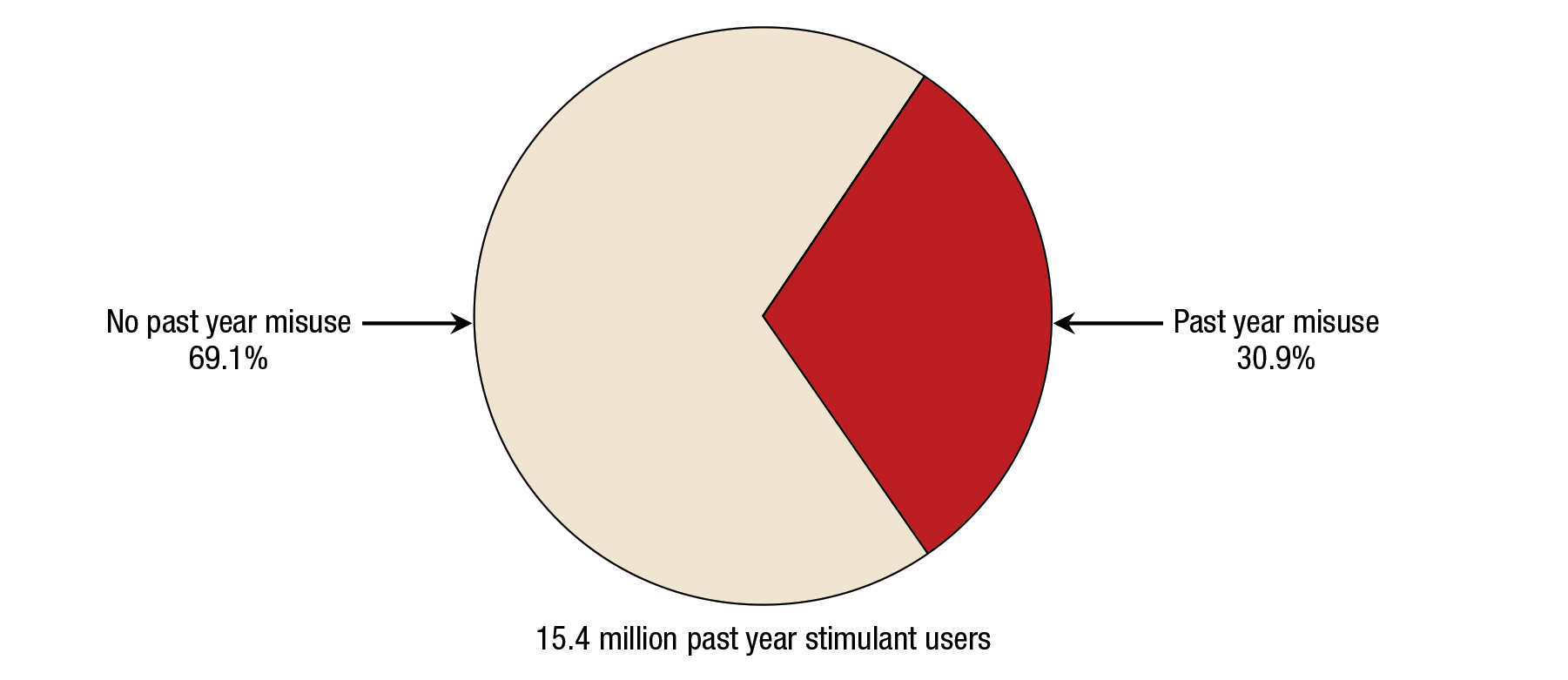 Pie chart shows misuse in the past year at 30.9% and no misuse in the past year at 69.1% and is labeled 15.4 million past year stimulant users