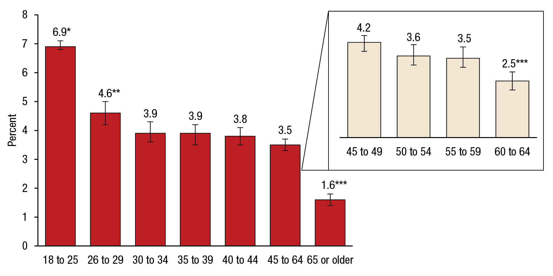 Figure 1 is a bar graph that shows annual averages of suicidal thoughts in the past year, by age group, for 2009 to 2014. Of young adults aged 18 to 25, 6.9 percent had suicidal thoughts in the past year (confidence interval [CI] 6.8–7.1). Of adults aged 26 to 29, 4.6 percent had suicidal thoughts in the past year (CI 4.2–5.0). Of adults aged 30 to 34, 3.9 percent had suicidal thoughts in the past year (CI 3.6–4.3). Of adults aged 35 to 39, 3.9 percent had suicidal thoughts in the past year (CI 3.5–4.2). Of adults aged 40 to 44, 3.8 percent had suicidal thoughts in the past year (CI 3.5–4.1). Of adults aged 45 to 64, 3.5 percent had suicidal thoughts in the past year (CI 3.3–3.7). Of adults aged 45 to 49, 4.2 percent had suicidal thoughts in the past year (CI 3.8–4.5). Of adults aged 50 to 54, 3.6 percent had suicidal thoughts in the past year (CI 3.2–4.1). Of adults aged 55 to 59, 3.5 percent had suicidal thoughts in the past year (CI 3.1–4.0). Of adults aged 60 to 64, 2.5 percent had suicidal thoughts in the past year (CI 2.1–2.9). Of adults aged 65 or older, 1.6 percent had suicidal thoughts in the past year (CI 1.4–1.8). The estimate for young adults aged 18 to 25 is significantly higher than estimates for all other age groups at the .05 level. The estimate for adults aged 26 to 29 is significantly higher than estimates for all other age groups at the .05 level, except young adults aged 18 to 25 and adults aged 45 to 49. The estimates for adults aged 60 to 64 and adults aged 65 or older are significantly lower than estimates for all other age groups at the .05 level.