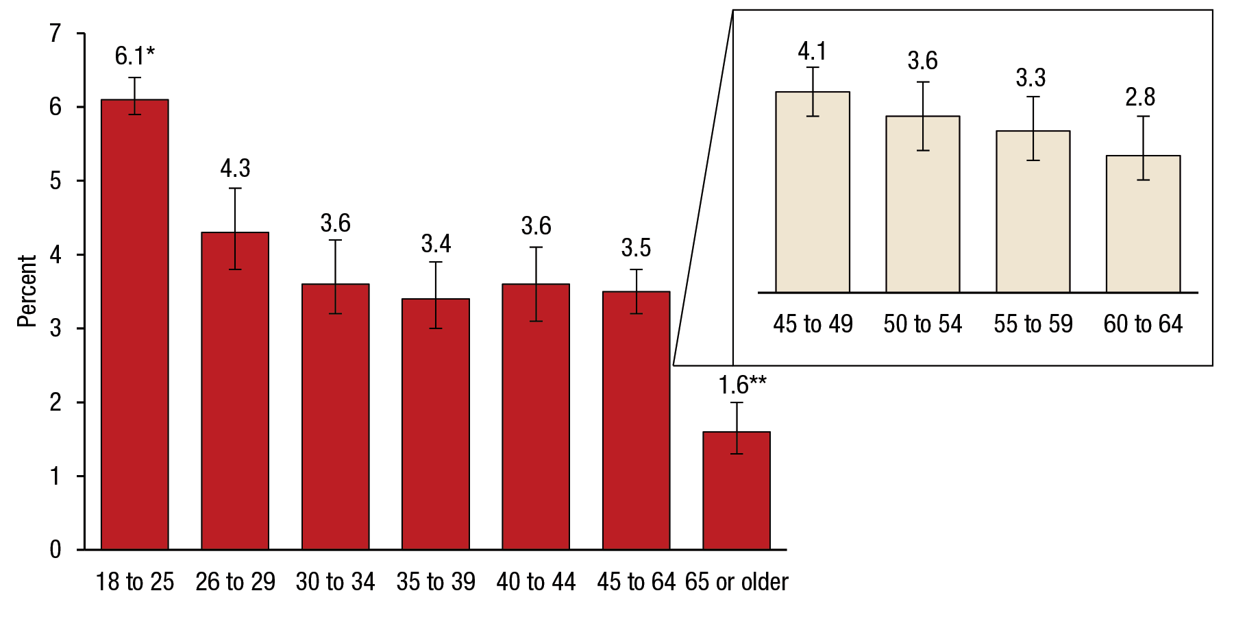 Figure 2 is a bar graph that shows annual averages of suicidal thoughts in the past year among males, by age group, for 2009 to 2014. Of males aged 18 to 25, 6.1 percent had suicidal thoughts in the past year (confidence interval [CI] 5.9–6.4). Of males aged 26 to 29, 4.3 percent had suicidal thoughts in the past year (CI 3.8–4.9). Of males aged 30 to 34, 3.6 percent had suicidal thoughts in the past year (CI 3.2–4.2). Of males aged 35 to 39, 3.4 percent had suicidal thoughts in the past year (CI 3.0–3.9). Of males aged 40 to 44, 3.6 percent had suicidal thoughts in the past year (CI 3.1–4.1). Of males aged 45 to 64, 3.5 percent had suicidal thoughts in the past year (CI 3.2–3.8). Of males aged 45 to 49, 4.1 percent had suicidal thoughts in the past year (CI 3.6–4.6). Of males aged 50 to 54, 3.6 percent had suicidal thoughts in the past year (CI 2.9–4.3). Of males aged 55 to 59, 3.3 percent had suicidal thoughts in the past year (CI 2.7–4.0). Of males aged 60 to 64, 2.8 percent had suicidal thoughts in the past year (CI 2.3–3.6). Of males aged 65 or older, 1.6 percent had suicidal thoughts in the past year (CI 1.3–2.0).
