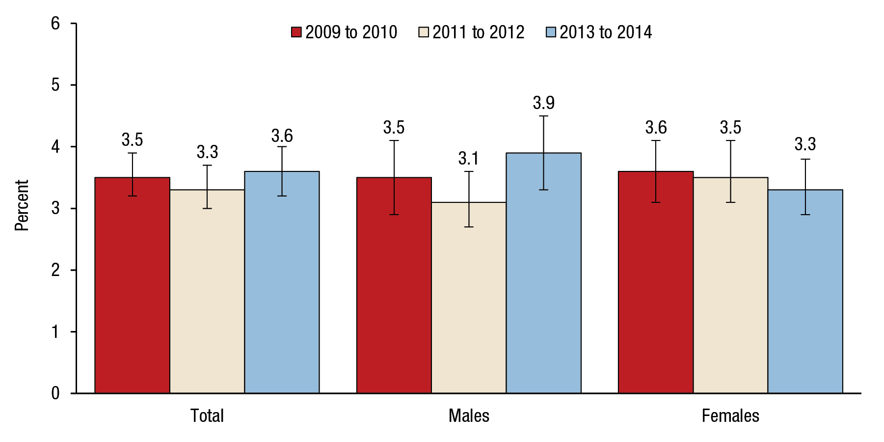 Figure 4 is a bar graph that shows trends in suicidal thoughts in the past year among adults aged 45 to 64, by gender, for 2009 to 2010, 2011 to 2012, and 2013 to 2014. For all adults aged 45 to 64, 3.5 percent had suicidal thoughts in 2009 to 2010 (confidence interval [CI] 3.2–3.9), 3.3 percent had suicidal thoughts in 2011 to 2012 (CI 3.0–3.7), and 3.6 percent had suicidal thoughts in 2013 to 2014 (CI 3.2–4.0). For males aged 45 to 64, 3.5 percent had suicidal thoughts in 2009 to 2010 (CI 2.9–4.1), 3.1 percent had suicidal thoughts in 2011 to 2012 (CI 2.7–3.6), and 3.9 percent had suicidal thoughts in 2013 to 2014 (CI 3.3–4.5). For females aged 45 to 64, 3.6 percent had suicidal thoughts in 2009 to 2010 (CI 3.1–4.1), 3.5 percent had suicidal thoughts in 2011 to 2012 (CI 3.1–4.1), and 3.3 percent had suicidal thoughts in 2013 to 2014 (CI 2.9–3.8).