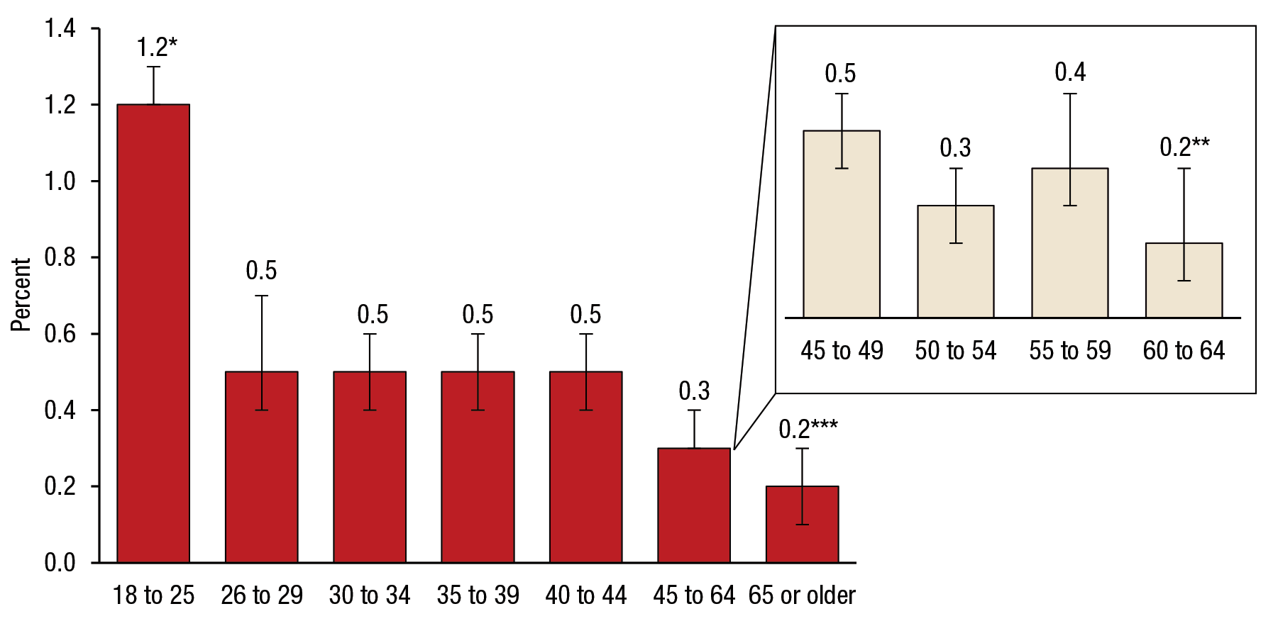Figure 5 is a bar graph that shows the percentages of suicide attempts in the past year, by age group, for 2009 to 2014. The percentage of young adults aged 18 to 25 who had a past year suicide attempt was 1.2 percent (confidence interval [CI] 1.2–1.3). The percentage of adults aged 26 to 29 who had a past year suicide attempt was 0.5 percent (CI 0.4–0.7). The percentage of adults aged 30 to 34 who had a past year suicide attempt was 0.5 percent (CI 0.4–0.6). The percentage of adults aged 35 to 39 who had a past year suicide attempt was 0.5 percent (CI 0.4–0.6). The percentage of adults aged 40 to 44 who had a past year suicide attempt was 0.5 percent (CI 0.4–0.6). The percentage of adults aged 45 to 64 who had a past year suicide attempt was 0.3 percent (CI 0.3–0.4). The percentage of adults aged 45 to 49 who had a past year suicide attempt was 0.5 percent (CI 0.4–0.6). The percentage of adults aged 50 to 54 who had a past year suicide attempt was 0.3 percent (CI 0.2–0.4). The percentage of adults aged 55 to 59 who had a past year suicide attempt was 0.4 percent (CI 0.3–0.6). The percentage of adults aged 60 to 64 who had a past year suicide attempt was 0.2 percent (CI 0.1–0.4). The percentage of adults aged 65 or older who had a past year suicide attempt was 0.2 percent (CI 0.1–0.3). The estimate for young adults aged 18 to 25 is significantly higher than estimates for all other age groups at the .05 level. The estimate for adults aged 60 to 64 is significantly lower than estimates for all other age groups at the .05 level, except adults aged 50 to 54, 55 to 59, and 65 or older. The estimate for adults aged 65 or older is significantly lower than estimates for all other age groups at the .05 level, except adults aged 50 to 54 and 60 to 64.