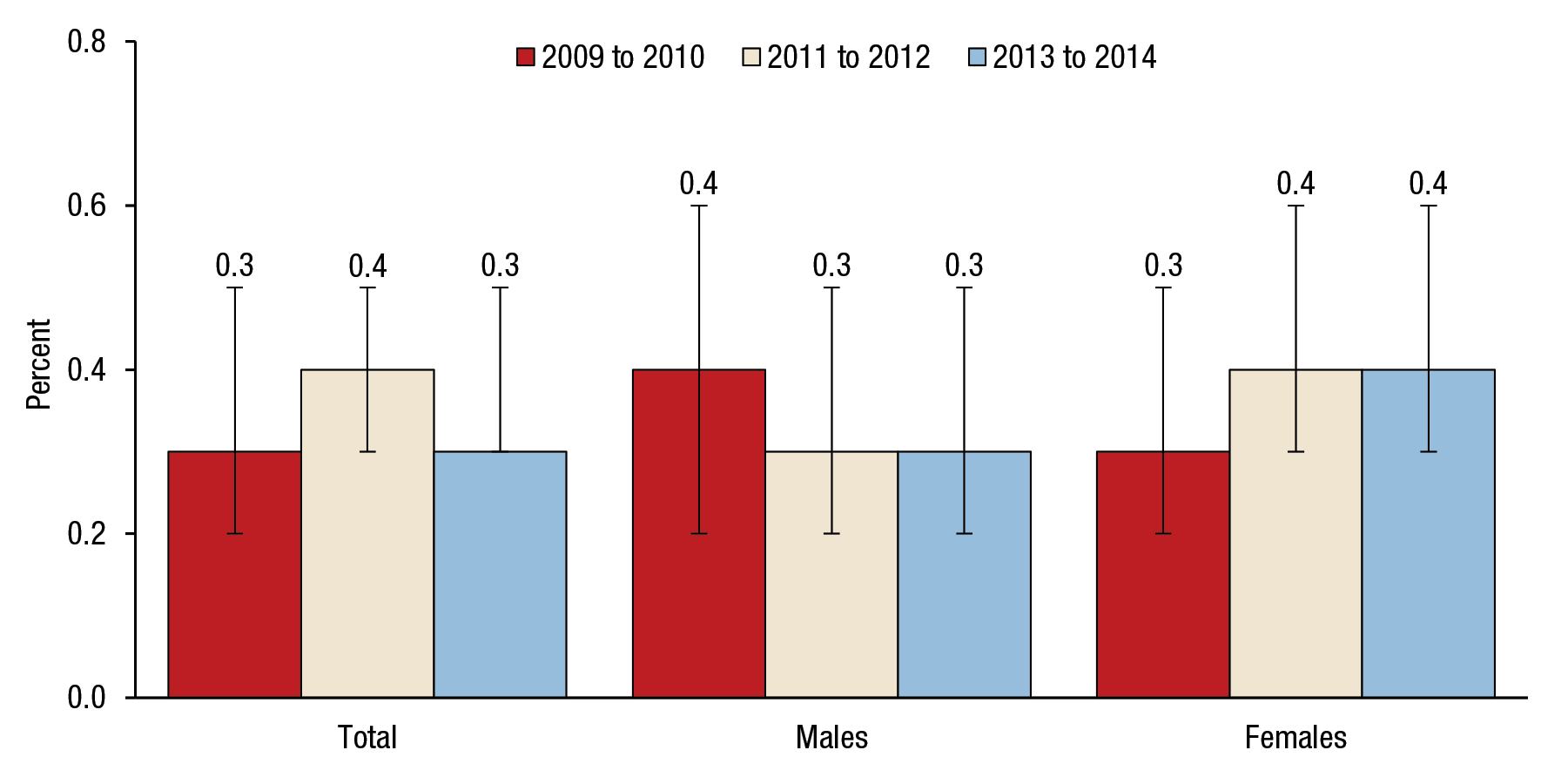 Figure 6 is a bar graph that shows trends in suicide attempts in the past year among adults aged 45 to 64, by gender, for 2009 to 2010, 2011 to 2012, and 2013 to 2014. For all adults aged 45 to 64, 0.3 percent attempted suicide in 2009 to 2010 (confidence interval [CI] 0.2–0.5), 0.4 percent attempted suicide in 2011 to 2012 (CI 0.3–0.5), and 0.3 percent attempted suicide in 2013 to 2014 (CI 0.3–0.5). For males aged 45 to 64, 0.4 percent attempted suicide in 2009 to 2010 (CI 0.2–0.6), 0.3 percent attempted suicide in 2011 to 2012 (CI 0.2–0.5), and 0.3 percent attempted suicide in 2013 to 2014 (CI 0.2–0.5). For females aged 45 to 64, 0.3 percent attempted suicide in 2009 to 2010 (CI 0.2–0.5), 0.4 percent attempted suicide in 2011 to 2012 (CI 0.3–0.6), and 0.4 percent attempted suicide in 2013 to 2014 (CI 0.3–0.6).