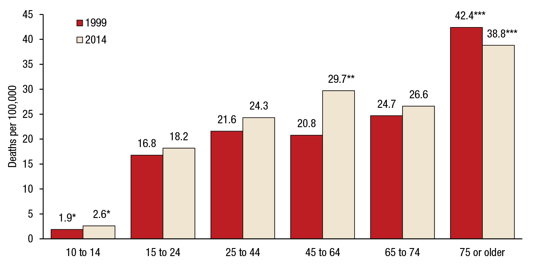 Figure 8 is a bar graph that shows trends in suicide rates among males, by age group, for the United States, for 1999 and 2014. For males aged 10 to 14, the suicide rate was 1.9 deaths per 100,000 in 1999 and 2.6 percent in 2014. For males aged 15 to 24, the suicide rate was 16.8 percent in 1999 and 18.2 percent in 2014. For males aged 25 to 44, the suicide rate was 21.6 percent in 1999 and 24.3 percent in 2014. For males aged 45 to 64, the suicide rate was 20.8 percent in 1999 and 29.7 percent in 2014. For males aged 65 to 74, the suicide rate was 24.7 percent in 1999 and 26.6 percent in 2014. For males aged 75 or older, the suicide rate was 42.4 percent in 1999 and 38.8 percent in 2014. Estimates for youths aged 10 to 14 are significantly lower than estimates for all other age groups at the .05 level. The estimate for adults aged 45 to 64 is significantly higher than estimates for all other age groups at the .05 level, except adults aged 75 or older. Estimates for adults aged 75 or older are significantly higher than estimates for all other age groups at the .05 level.
