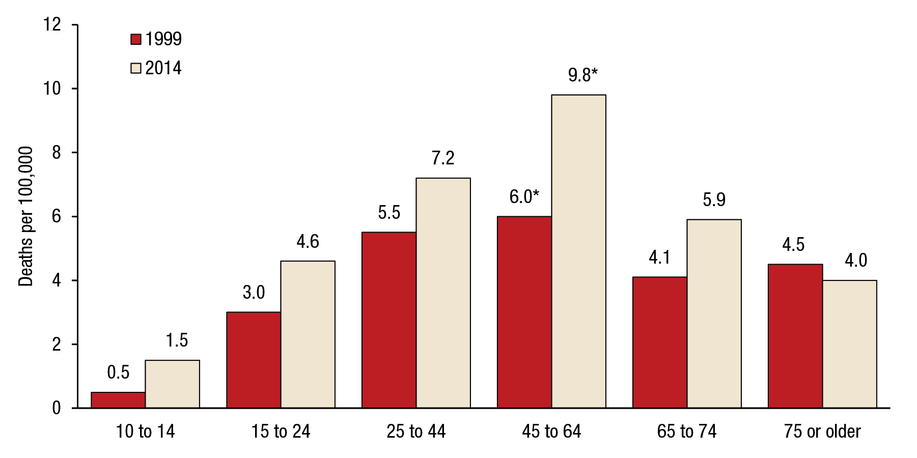 Figure 9 is a bar graph that shows trends in suicide rates among females, by age group, for the United States, for 1999 and 2014. For females aged 10 to 14, the suicide rate was 0.5 percent in 1999 and 1.5 percent in 2014. For females aged 15 to 24, the suicide rate was 3.0 percent in 1999 and 4.6 percent in 2014. For females aged 25 to 44, the suicide rate was 5.5 percent in 1999 and 7.2 percent in 2014. For females aged 45 to 64, the suicide rate was 6.0 percent in 1999 and 9.8 percent in 2014. For females aged 65 to 74, the suicide rate was 4.1 percent in 1999 and 5.9 percent in 2014. For females aged 75 or older, the suicide rate was 4.5 percent in 1999 and 4.0 percent in 2014. Estimates for adults aged 45 to 64 are significantly higher than estimates for all other age groups at the .05 level.
