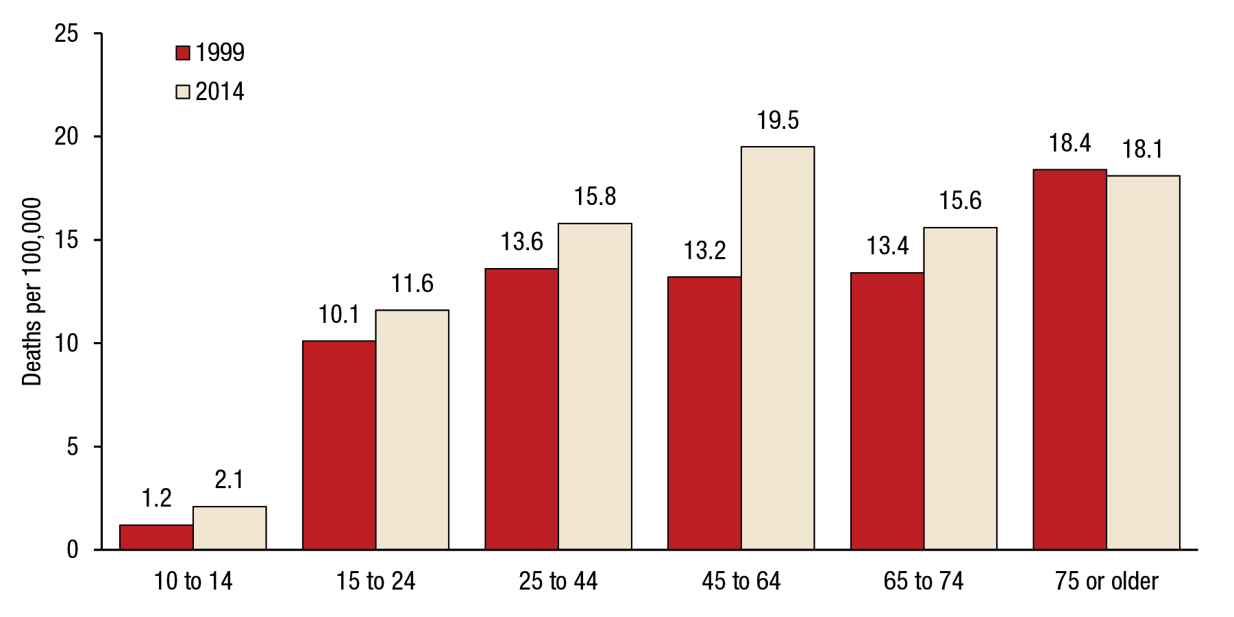 Figure 7 is a bar graph that shows trends in suicide rates, by age group, for the United States, for 1999 and 2014. For youths aged 10 to 14, the suicide rate was 1.2 percent in 1999 and 2.1 percent in 2014. For people aged 15 to 24, the suicide rate was 10.1 percent in 1999 and 11.6 percent in 2014. For adults aged 25 to 44, the suicide rate was 13.6 percent in 1999 and 15.8 percent in 2014. For adults aged 45 to 64, the suicide rate was 13.2 percent in 1999 and 19.5 percent in 2014. For adults aged 65 to 74, the suicide rate was 13.4 percent in 1999 and 15.6 percent in 2014. For adults aged 75 or older, the suicide rate was 18.4 percent in 1999 and 18.1 percent in 2014.