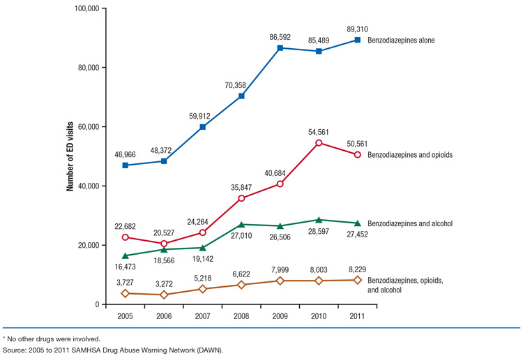 This Is A Line Graph Comparing Estimated Number Of Emergency Department Ed Visits Involving