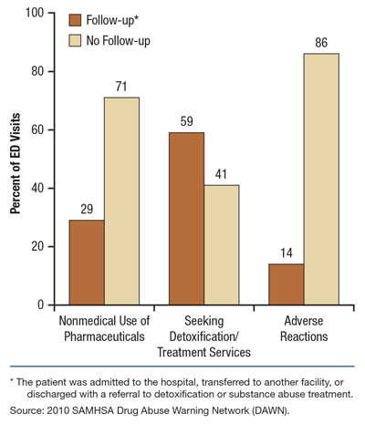 adverse trends in the emergency department View this abstract online techniques and trends, success rates, and adverse events in emergency department pediatric intubations: a report from the national emergency airway registry.