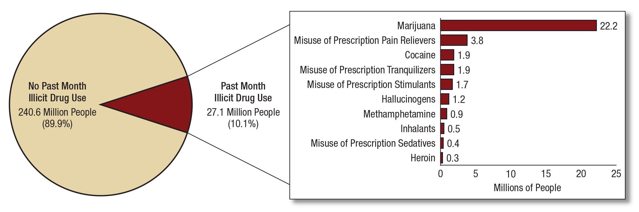 key substance use and mental health indicators in the