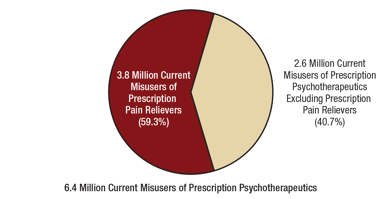 Key substance use and mental health indicators in the united figure 5 pooptronica Choice Image