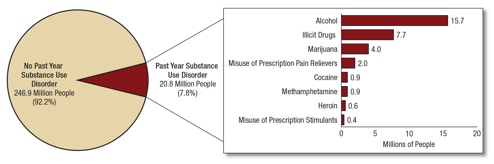 Key substance use and mental health indicators in the united key substance use and mental health indicators in the united states results from the 2015 national survey on drug use and health pooptronica Choice Image