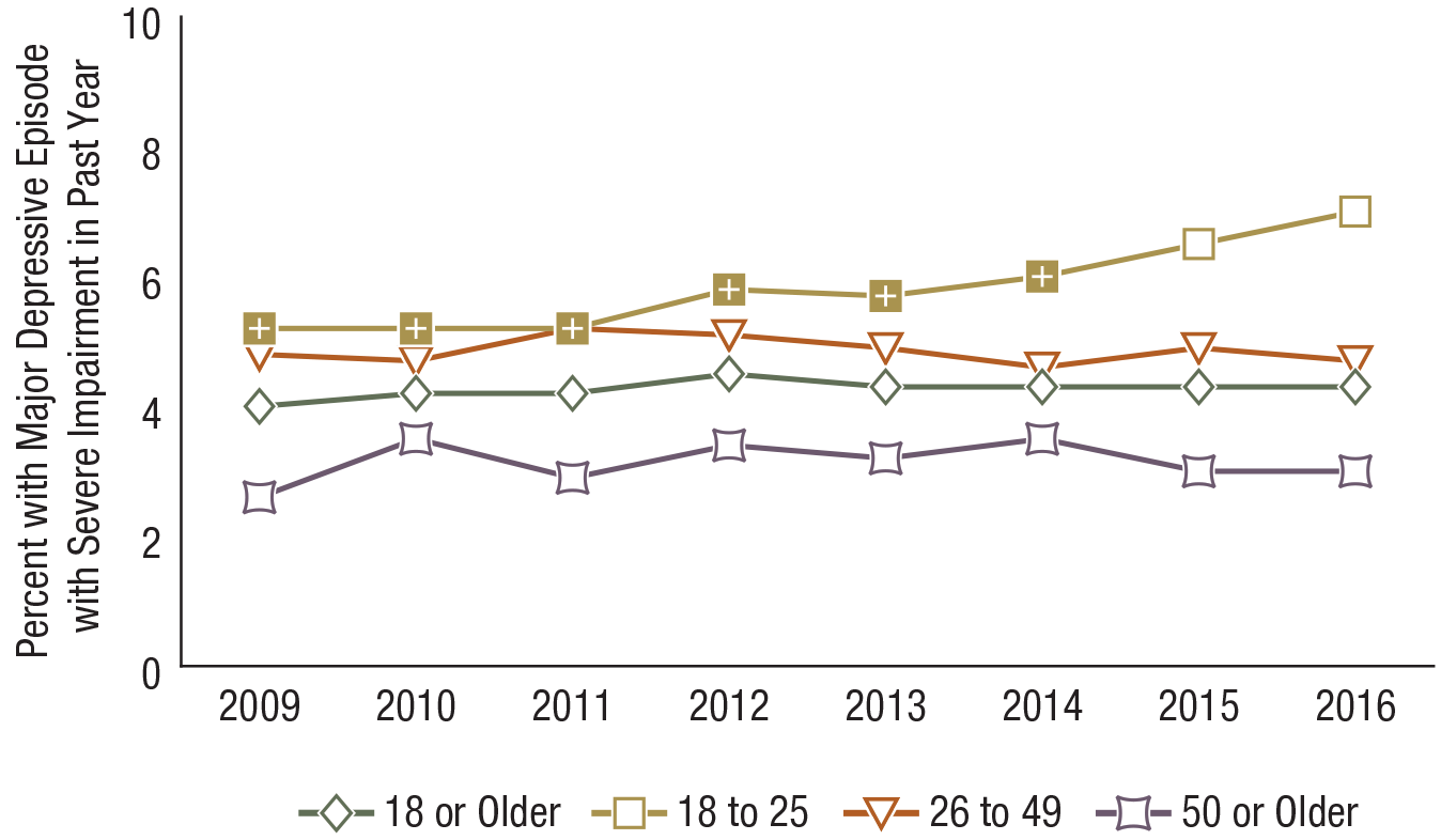 Key Substance Use And Mental Health Indicators In The United States Results From The 2016 National Survey On Drug Use And Health