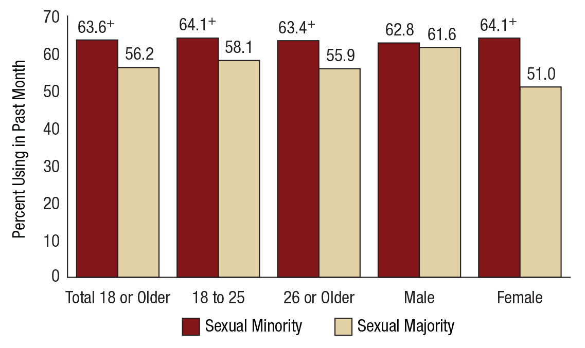 Past Month Alcohol Use among Sexual Minority and Sexual Majority Adults Aged 18 or Older, by Age Group and Sex: Percentages, 2015