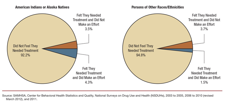 The Nsduh Report Need For And Receipt Of Substance Use Treatment