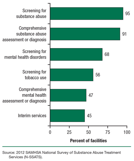 Substance Abuse and Addiction Counseling service reports examples