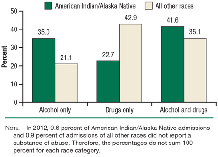 alcoholism and addiction among indian communities We have long known that american indian communities are particularly  and  mortality from suicide or alcohol or other substance abuse.