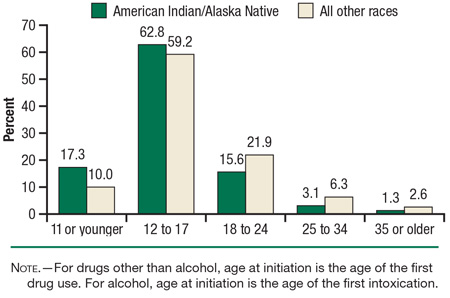alcohol abuse and native americans essay Alcoholism in native americans has a long history its introduction in america led to the degradation of the native culture  the problem of alcohol abuse among .
